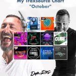 """Per DAN:ROS """"Your Love"""" e la top ten di ottobre 2021 su Traxsource"""